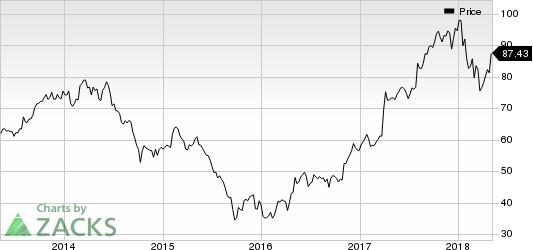 FMC Corporation Price