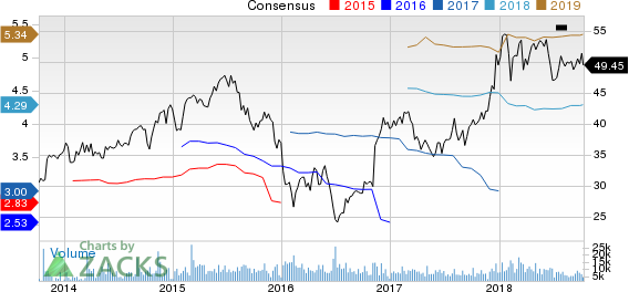 Voya Financial, Inc. Price and Consensus