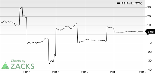 Genworth Financial, Inc. PE Ratio (TTM)