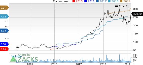 Arista Networks, Inc. Price and Consensus
