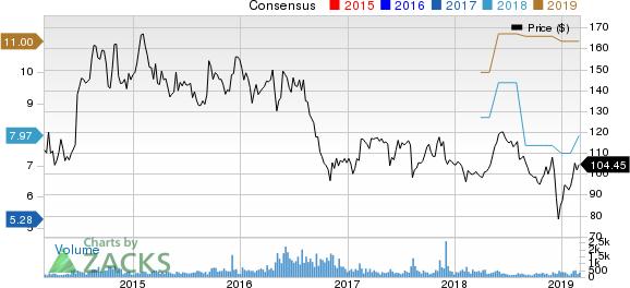 Taro Pharmaceutical Industries Ltd. Price and Consensus