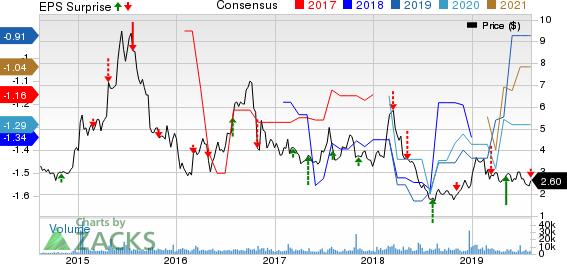Agenus Inc. Price, Consensus and EPS Surprise