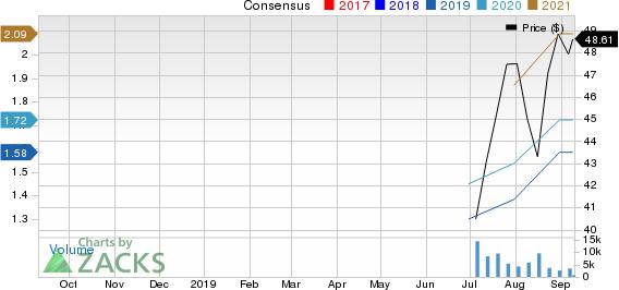 IAA, Inc. Price and Consensus