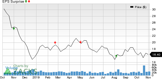 Parsley Energy, Inc. Price and EPS Surprise