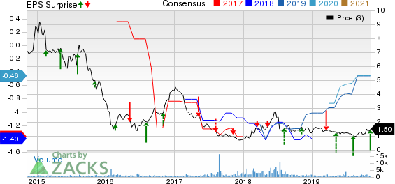 Genesis Healthcare, Inc. Price, Consensus and EPS Surprise