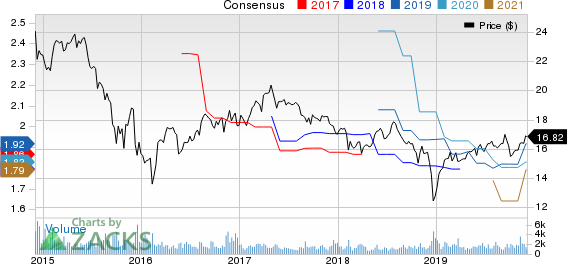 Apollo Investment Corporation Price and Consensus