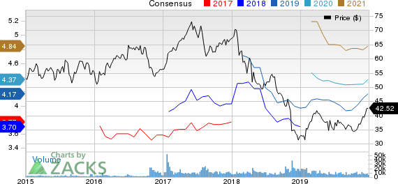 British American Tobacco p.l.c. Price and Consensus