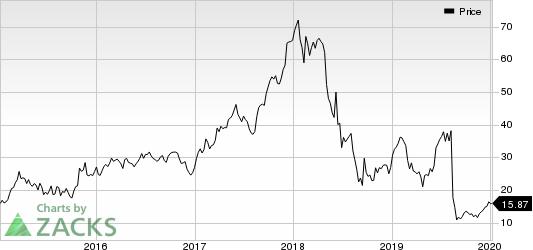 Grupo Financiero Galicia S.A. Price