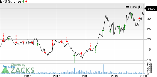 SeaWorld Entertainment, Inc. Price and EPS Surprise