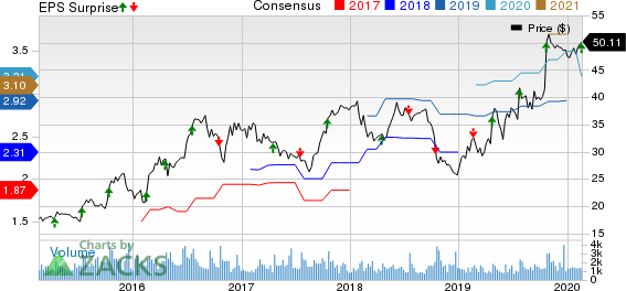 Universal Forest Products, Inc. Price, Consensus and EPS Surprise