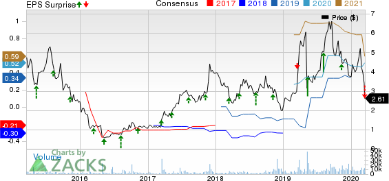 Catalyst Pharmaceuticals, Inc. Price, Consensus and EPS Surprise