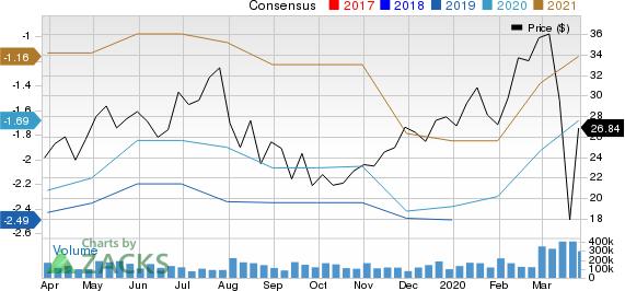 NanoString Technologies, Inc. Price and Consensus