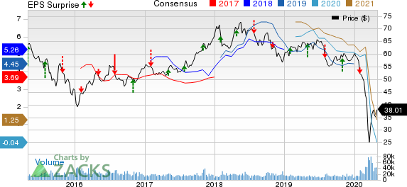 Royal Dutch Shell PLC Price, Consensus and EPS Surprise