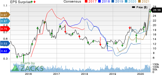 Barrick Gold Corporation Price, Consensus and EPS Surprise
