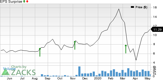 PURPLE INNOVATION INC Price and EPS Surprise