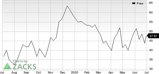 Eidos Therapeutics, Inc. Price
