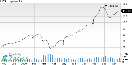 Stepan Company Price and EPS Surprise