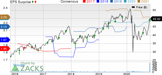 PNM Resources, Inc. Holding Co. Price, Consensus and EPS Surprise