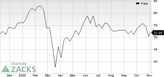 Blackstone Group IncThe Price