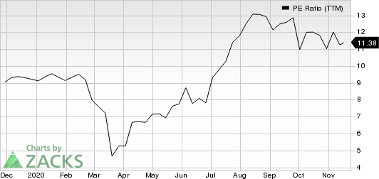 Whirlpool Corporation PE Ratio (TTM)