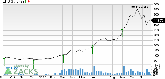 Zoom Video Communications, Inc. Price and EPS Surprise
