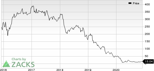 Summit Midstream Partners, LP Price