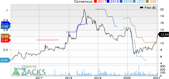 Northern Technologies International Corporation Price and Consensus