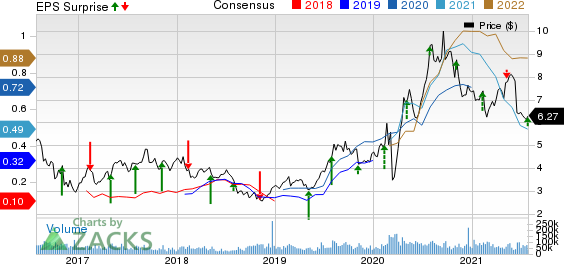 Kinross Gold Corporation Price, Consensus and EPS Surprise