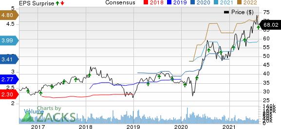 eBay Inc. Price, Consensus and EPS Surprise
