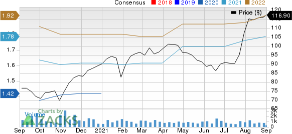 Exponent, Inc. Price and Consensus