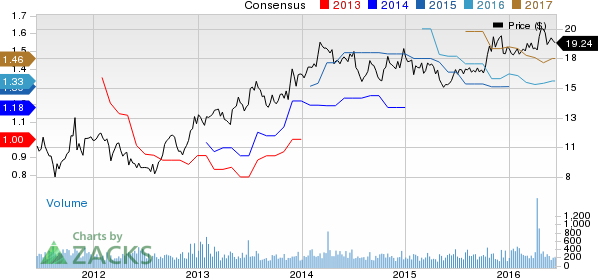 First Bancorp (FBNC) Stock a Solid Choice Right Now?