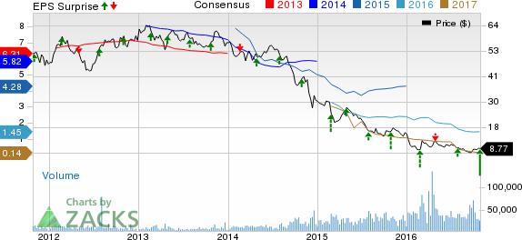 Ensco (ESV) Q3 Earnings Beat, Revenues Miss; Decline Y/Y