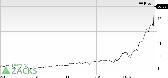 What Makes NVIDIA (NVDA) One of the Best Tech Stocks