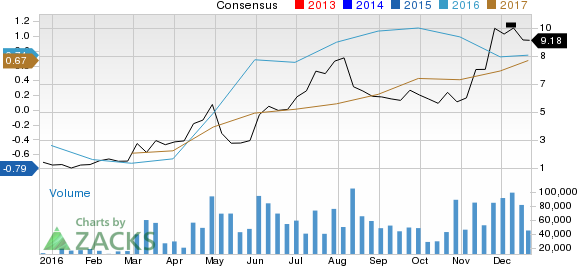 Is Cliffs Natural Resources (CLF) Stock a Solid Choice Right Now?