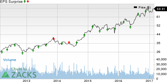 Can Ross Stores (ROST) Spring a Surprise in Q4 Earnings?