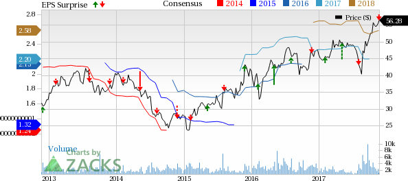 Beacon Roofing Supply, Inc. Price, Consensus And EPS Surprise