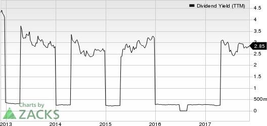 SK Telecom Co., Ltd. Dividend Yield (TTM)