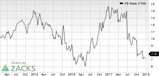 Western Digital Corporation PE Ratio (TTM)