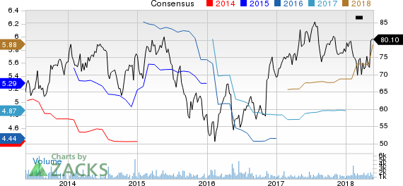 Regal Beloit Corporation Price and Consensus