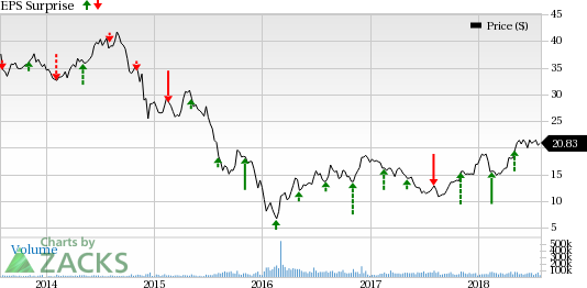 Marathon Oil Stock Quote Beauteous US EP Unit To Support Marathon Oil's MRO Q48 Earnings Nasdaq