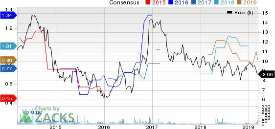 Grupo Simec, S.A. de C.V. Price and Consensus