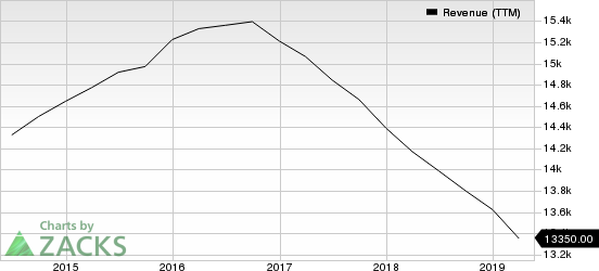 DISH Network Corporation Revenue (TTM)