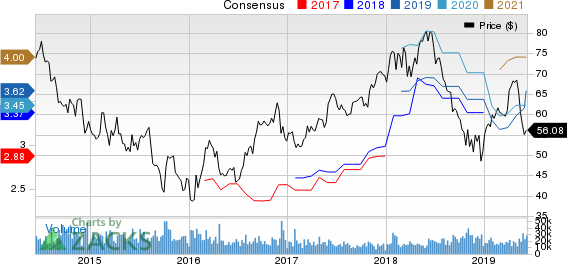 Las Vegas Sands Corp. Price and Consensus