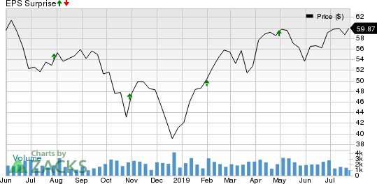 Stifel Financial Corporation Price and EPS Surprise
