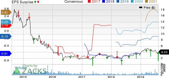 BioDelivery Sciences International, Inc. Price, Consensus and EPS Surprise