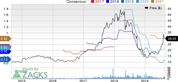 Cutera, Inc. Price and Consensus