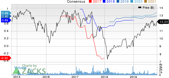 Bluerock Residential Growth REIT, Inc. Price and Consensus