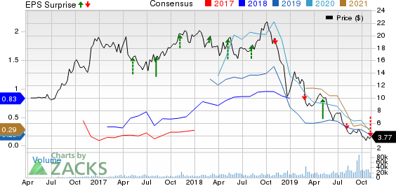 CENTENNIAL RES Price, Consensus and EPS Surprise