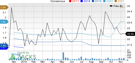 Reliant Bancorp, Inc. Price and Consensus