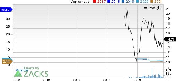 Cumulus Media, Inc. Price and Consensus
